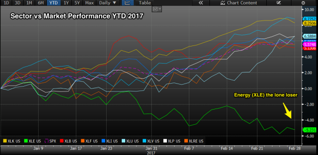 sector_ytd_feb_2017