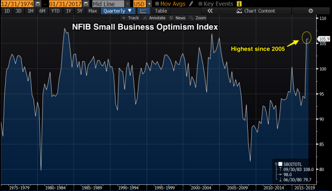 small_business_confidence_index