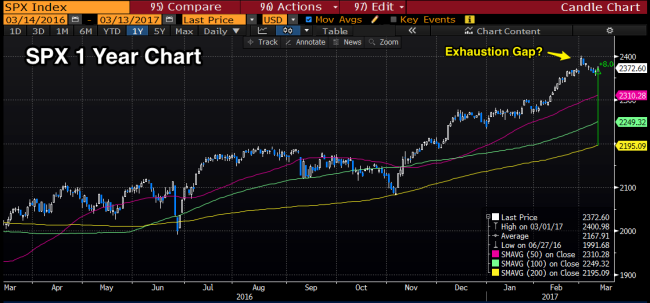 SPX_Stretched