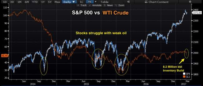 SPX_vs_Crude_Trouble