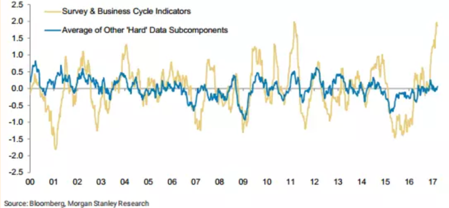Morgan_Stanley_flags_'record_gap__between_hard_and_soft_US_economic_data