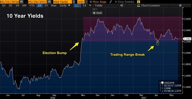 10_Year_Trade_range