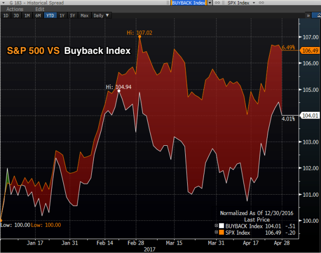 SPX_vs_Buyback_2017