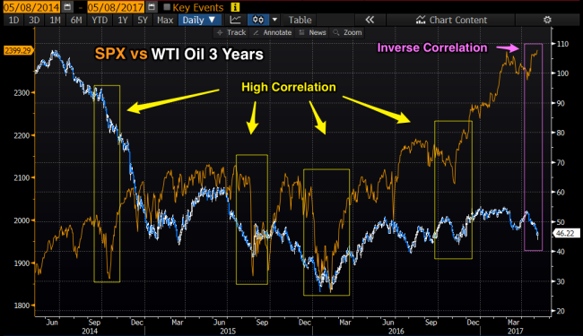 SPX_vs_WTI_3_years.png