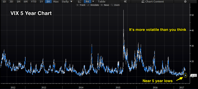 Vix_5_year_more_volatile_than_you_think