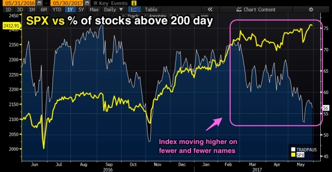 Stocks_vs___above_200_day