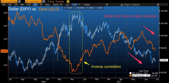 DXY_GLD_inverse_