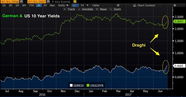 German_US_Draghi