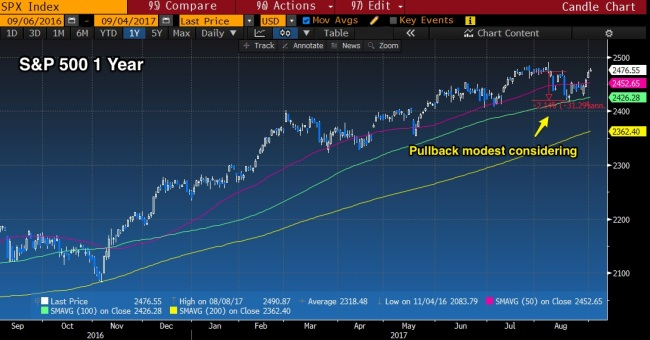 SPX_1_Year_Pullback_modest