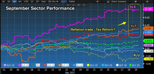 Sept_sector_perf