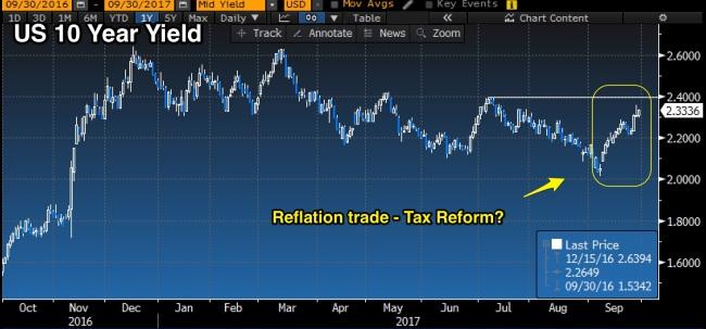 US_10_reflation
