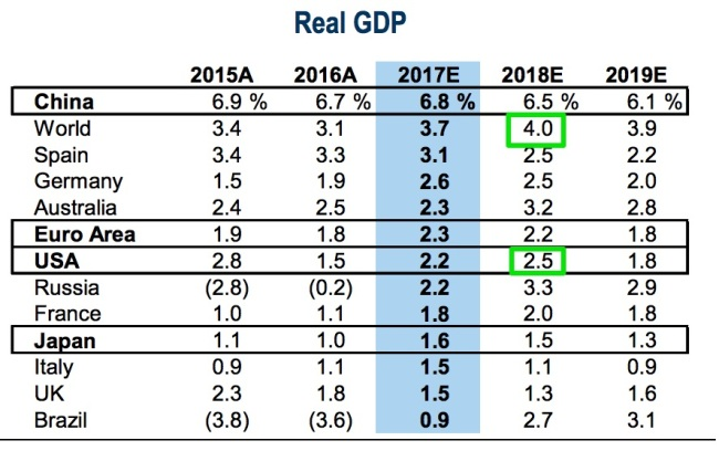 Next_year_will_see_2_5__US_GDP_growth_and_a_new_Communication_Services_equity_sector