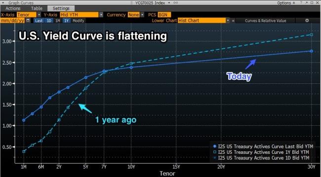 US_yld_curve_flattens