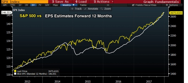 SPX vs Estimates