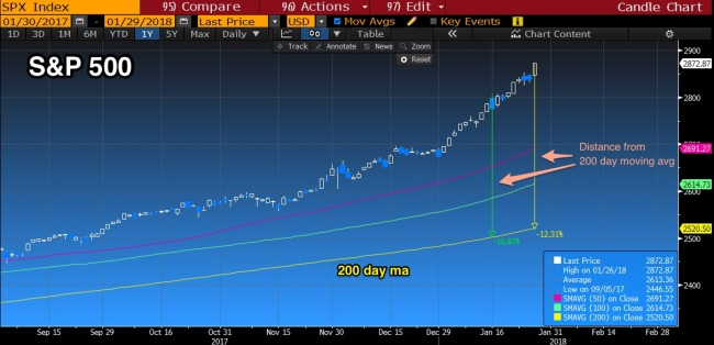 SPX_Distance_from_200_day
