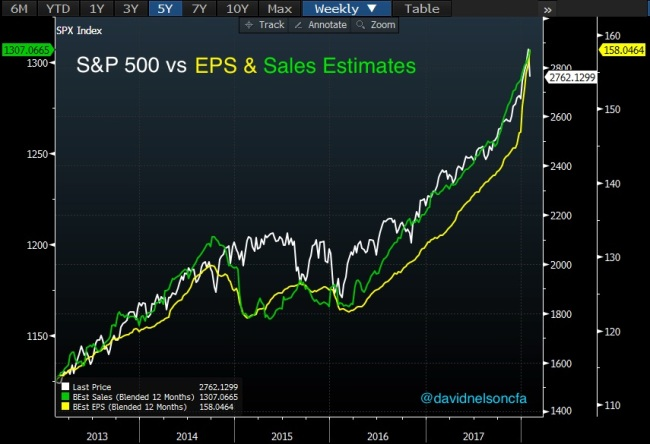 SPX_vs_EPS_and_Sales