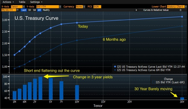 US_Curve_Today_6_months_ago