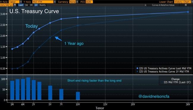 US_Treas_Curve
