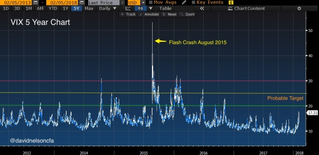 VIX_5_year_with_flash