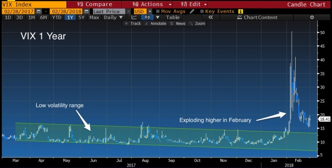 Vix_low_vol_exlploding_vol