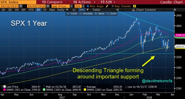 SPX Descending Triangle