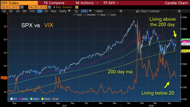SPX vs Vix