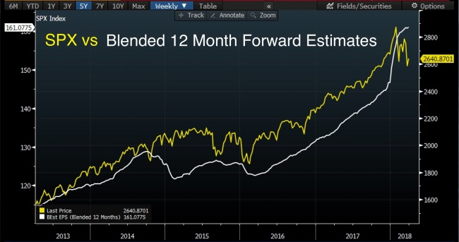 Spx_12_mo_forward_eps
