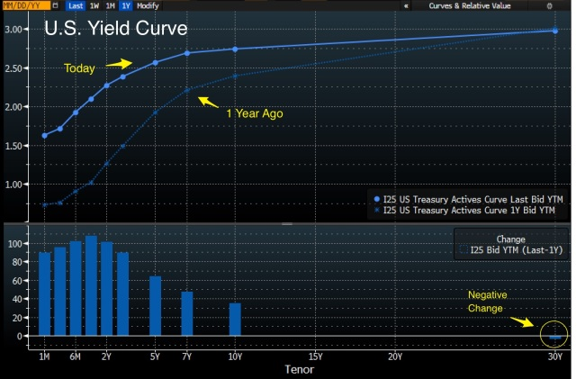Yield_Curve_Changes