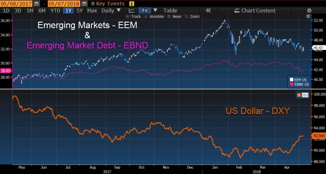 EEM vs EBND vs DXY