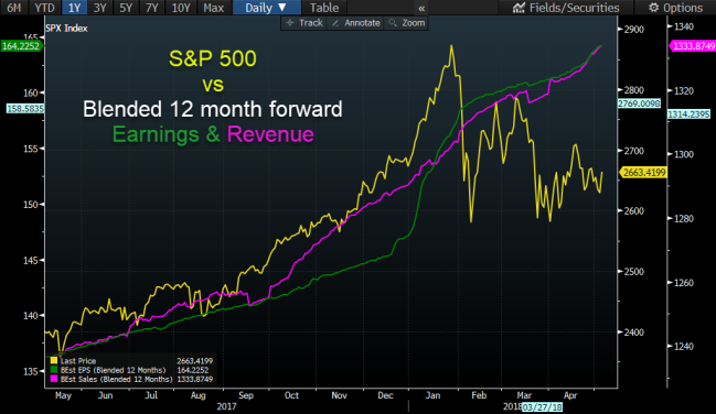 SPX vs Earnings & Revenue