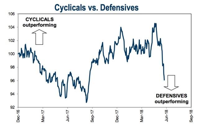 Cyc_vs_Defensives