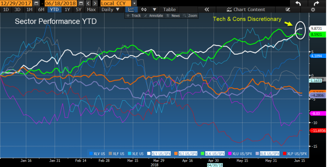 sector ytd tech xly