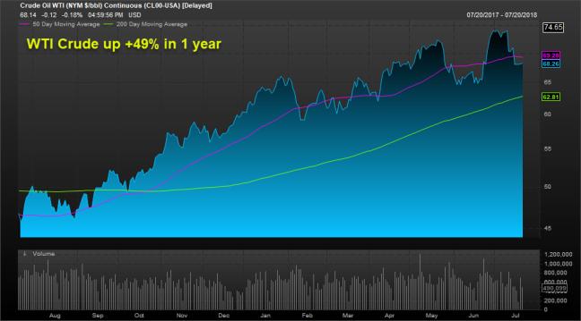 Crude up 49%