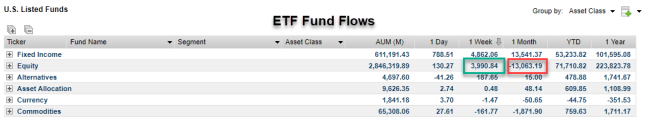 ETF Fund Flows