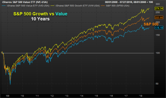S&P 500 Growth vs Value 10 years