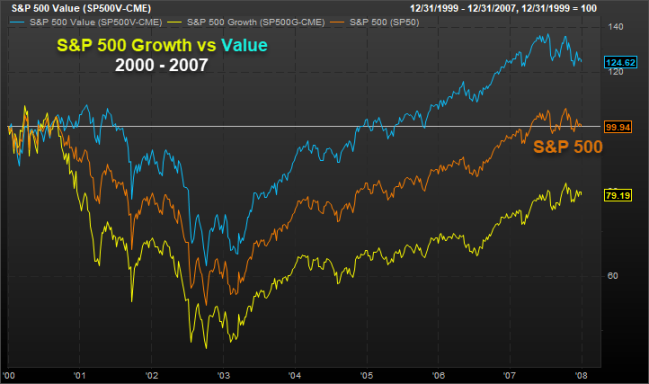 S&P 500 Growth vs Value 2000-2007
