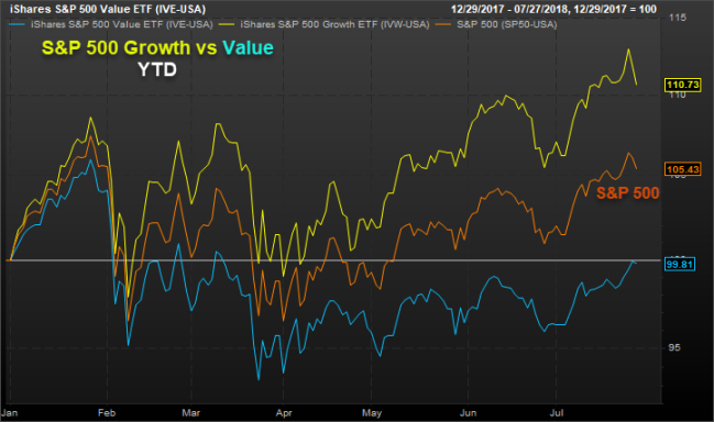 S&P 500 Growth vs Value YTD