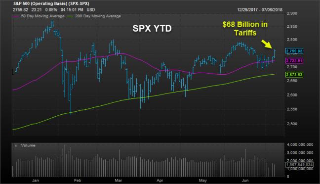 SPX Tariffs
