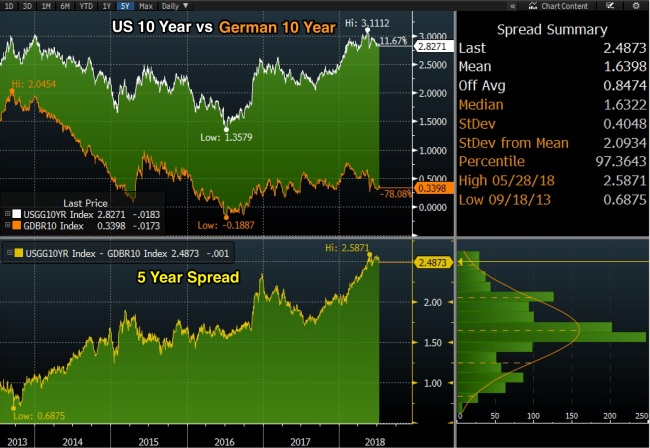 US_10_year_vs_German_10_Year