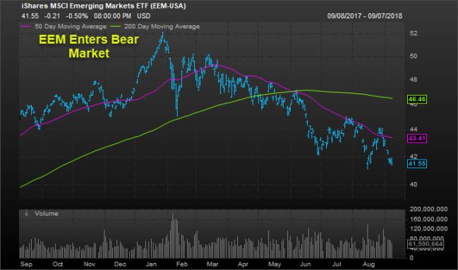 EEM Bear Market