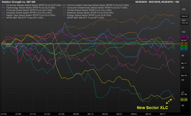 Sector w XLC rel to spx