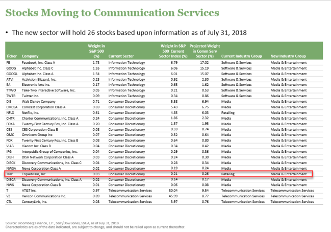 Stocks moving to Communications Services