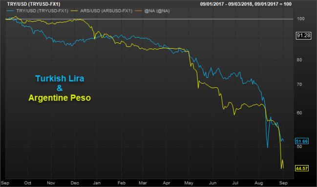 Turkish Lira & Argentine Peso