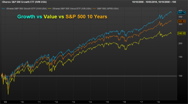 Growth vs Value vs S&P 500 10 Years