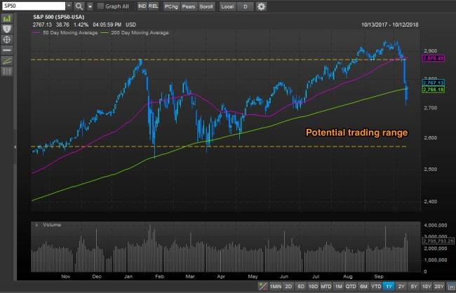 spx_potential_range