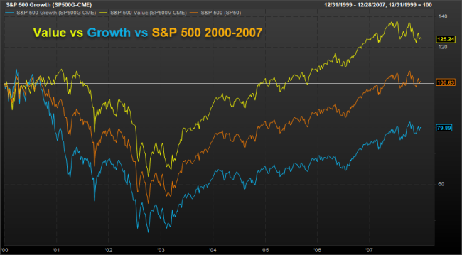 Value vs Growth vs S&P 500 2000-2007