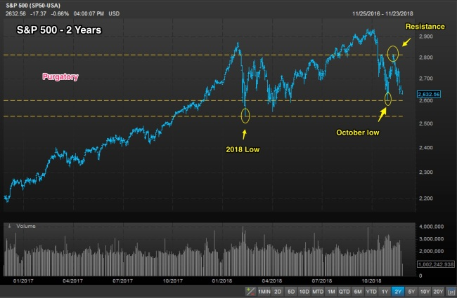 Spx_2_years_resistance_support