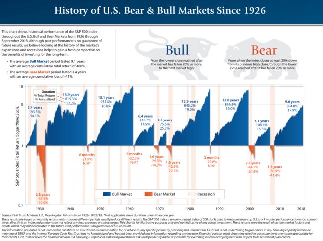 History of Bull Bear