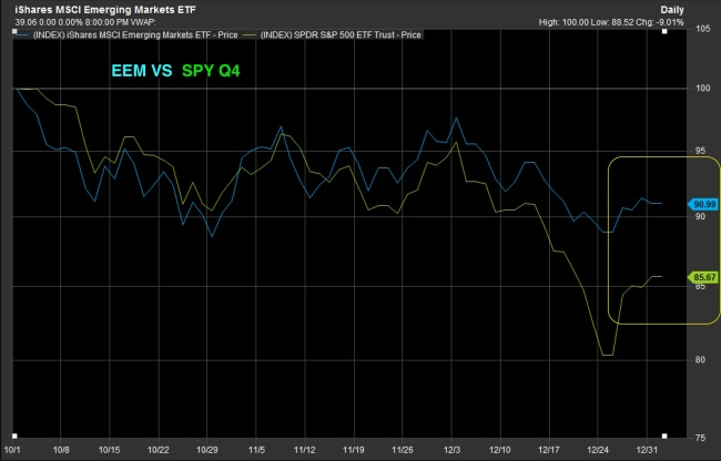 EEM_vs_SPY_Q_