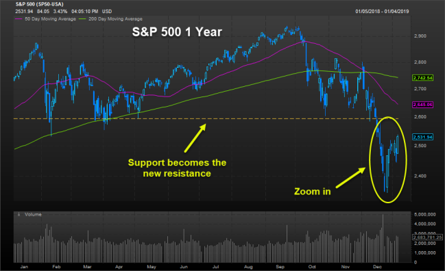 spx support resist